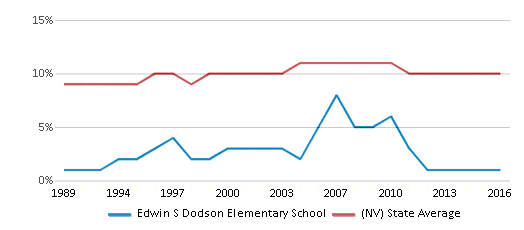 This chart display the percentage of Black students in Edwin S Dodson Elementary School and the percentage of Black public school students in Nevada by year, with the latest 2015-16 school year data.