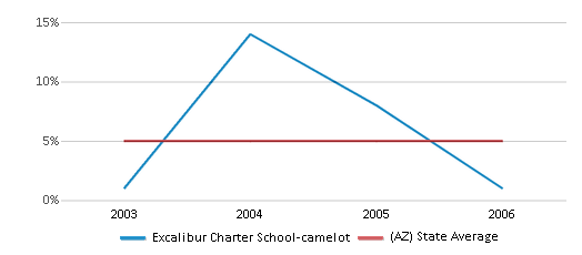 This chart display the percentage of Black students in Excalibur Charter School-camelot and the percentage of Black public school students in Arizona by year, with the latest 2005-06 school year data.