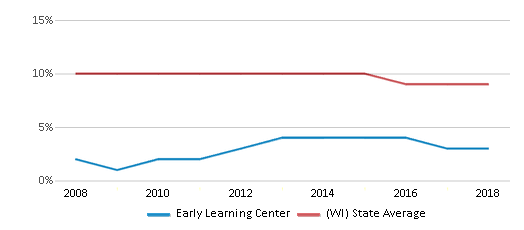 This chart display the percentage of Black students in Early Learning Center and the percentage of Black public school students in Wisconsin by year, with the latest 2017-18 school year data.