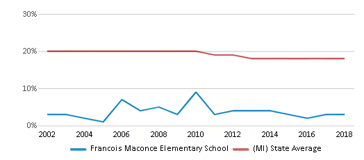 This chart display the percentage of Black students in Francois Maconce Elementary School and the percentage of Black public school students in Michigan by year, with the latest 2017-18 school year data.