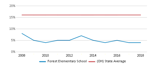 This chart display the percentage of Black students in Forest Elementary School and the percentage of Black public school students in Ohio by year, with the latest 2017-18 school year data.