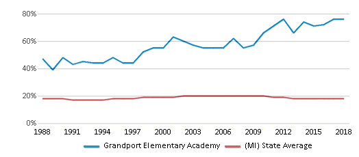 This chart display the percentage of Black students in Grandport Elementary Academy and the percentage of Black public school students in Michigan by year, with the latest 2017-18 school year data.