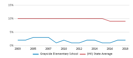 This chart display the percentage of Black students in Grayside Elementary School and the percentage of Black public school students in Wisconsin by year, with the latest 2017-18 school year data.