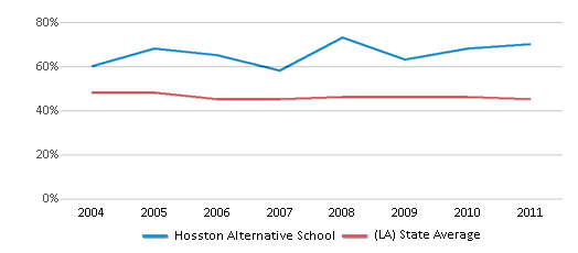 This chart display the percentage of Black students in Hosston Alternative School and the percentage of Black public school students in Louisiana by year, with the latest 2010-11 school year data.