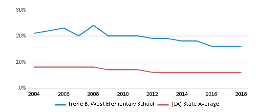 This chart display the percentage of Black students in Irene B. West Elementary School and the percentage of Black public school students in California by year, with the latest 2017-18 school year data.