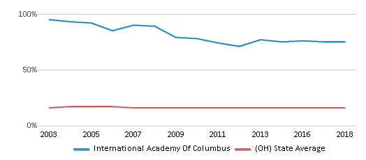 This chart display the percentage of Black students in International Academy Of Columbus and the percentage of Black public school students in Ohio by year, with the latest 2017-18 school year data.