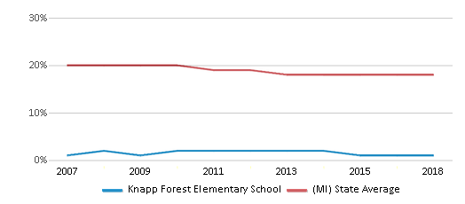 This chart display the percentage of Black students in Knapp Forest Elementary School and the percentage of Black public school students in Michigan by year, with the latest 2017-18 school year data.