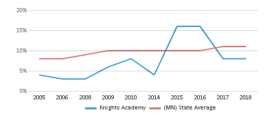 This chart display the percentage of Black students in Knights Academy and the percentage of Black public school students in Minnesota by year, with the latest 2017-18 school year data.