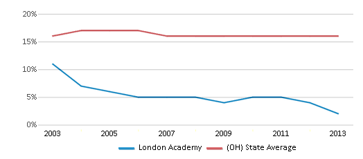 This chart display the percentage of Black students in London Academy and the percentage of Black public school students in Ohio by year, with the latest 2012-13 school year data.
