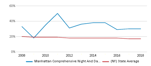 This chart display the percentage of Black students in Manhattan Comprehensive Night And Day High School and the percentage of Black public school students in New York by year, with the latest 2017-18 school year data.