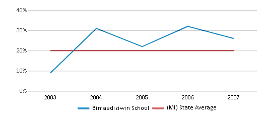 This chart display the percentage of Black students in Bimaadiziwin School and the percentage of Black public school students in Michigan by year, with the latest 2006-07 school year data.