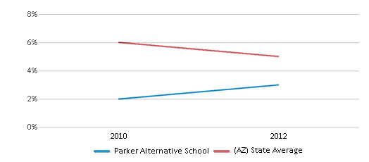 This chart display the percentage of Black students in Parker Alternative School and the percentage of Black public school students in Arizona by year, with the latest 2011-12 school year data.