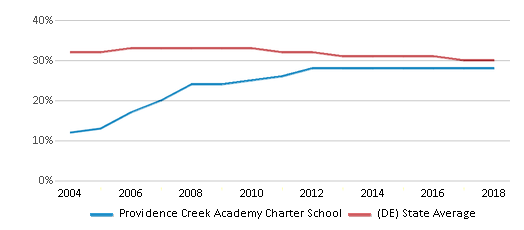 This chart display the percentage of Black students in Providence Creek Academy Charter School and the percentage of Black public school students in Delaware by year, with the latest 2017-18 school year data.
