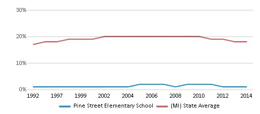This chart display the percentage of Black students in Pine Street Elementary School and the percentage of Black public school students in Michigan by year, with the latest 2013-14 school year data.