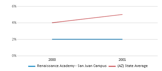 This chart display the percentage of Black students in Renaissance Academy - San Juan Campus and the percentage of Black public school students in Arizona by year, with the latest 2000-01 school year data.