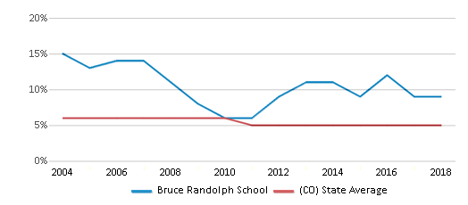 This chart display the percentage of Black students in Bruce Randolph School and the percentage of Black public school students in Colorado by year, with the latest 2017-18 school year data.