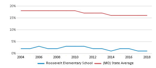 This chart display the percentage of Black students in Roosevelt Elementary School and the percentage of Black public school students in Missouri by year, with the latest 2017-18 school year data.