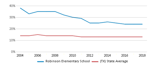 This chart display the percentage of Black students in Robinson Elementary School and the percentage of Black public school students in Texas by year, with the latest 2017-18 school year data.