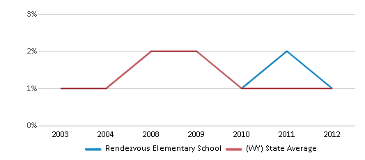 This chart display the percentage of Black students in Rendezvous Elementary School and the percentage of Black public school students in Wyoming by year, with the latest 2011-12 school year data.