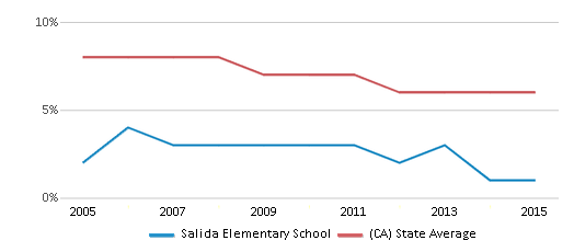 This chart display the percentage of Black students in Salida Elementary School and the percentage of Black public school students in California by year, with the latest 2014-15 school year data.