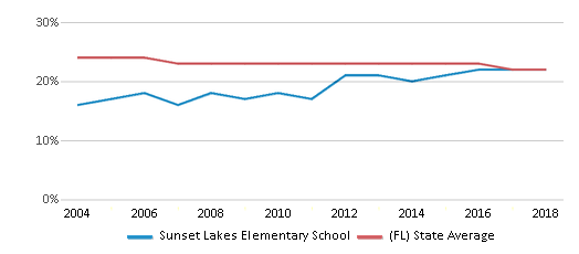 This chart display the percentage of Black students in Sunset Lakes Elementary School and the percentage of Black public school students in Florida by year, with the latest 2017-18 school year data.