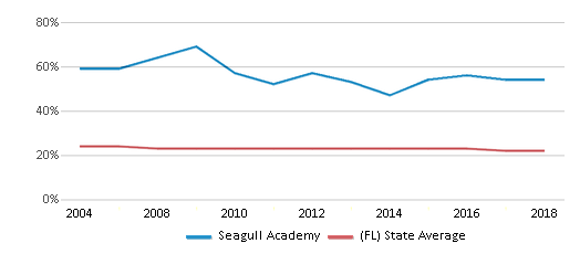 This chart display the percentage of Black students in Seagull Academy and the percentage of Black public school students in Florida by year, with the latest 2017-18 school year data.