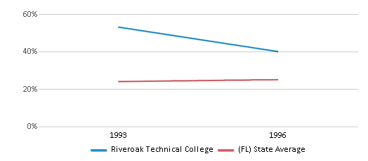 This chart display the percentage of Black students in Riveroak Technical College and the percentage of Black public school students in Florida by year, with the latest 1995-96 school year data.