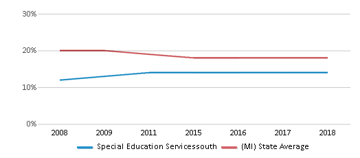 This chart display the percentage of Black students in Special Education Servicessouth and the percentage of Black public school students in Michigan by year, with the latest 2017-18 school year data.