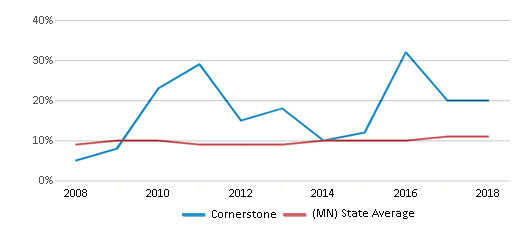 This chart display the percentage of Black students in Cornerstone and the percentage of Black public school students in Minnesota by year, with the latest 2017-18 school year data.