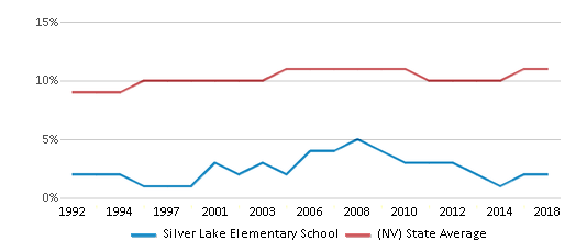 This chart display the percentage of Black students in Silver Lake Elementary School and the percentage of Black public school students in Nevada by year, with the latest 2017-18 school year data.