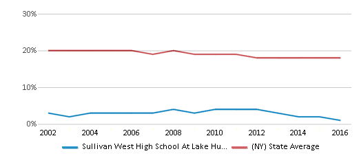This chart display the percentage of Black students in Sullivan West High School At Lake Huntington and the percentage of Black public school students in New York by year, with the latest 2015-16 school year data.
