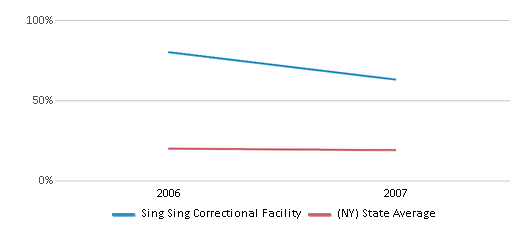 This chart display the percentage of Black students in Sing Sing Correctional Facility and the percentage of Black public school students in New York by year, with the latest 2006-07 school year data.