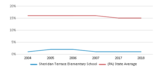 This chart display the percentage of Black students in Sheridan Terrace Elementary School and the percentage of Black public school students in Pennsylvania by year, with the latest 2017-18 school year data.