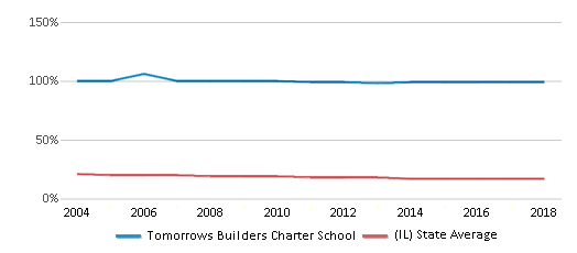 This chart display the percentage of Black students in Tomorrows Builders Charter School and the percentage of Black public school students in Illinois by year, with the latest 2017-18 school year data.