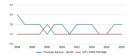 This chart display the percentage of Black students in Thomas Edison - North and the percentage of Black public school students in Utah by year, with the latest 2017-18 school year data.