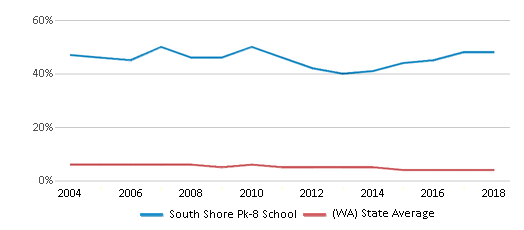 This chart display the percentage of Black students in South Shore Pk-8 School and the percentage of Black public school students in Washington by year, with the latest 2017-18 school year data.