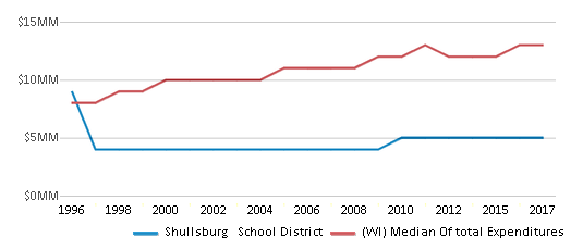 This chart display total spending of Shullsburg   School District and median value from total spendings of all school districts in WI by year, with the latest 2016-17 school year data.