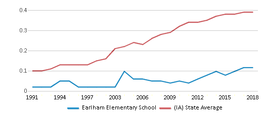 This chart display the diversity score of Earlham Elementary School and the public school average diversity score of Iowa by year, with the latest 2017-18 school year data.