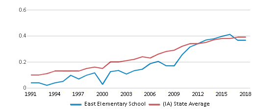 This chart display the diversity score of East Elementary School and the public school average diversity score of Iowa by year, with the latest 2017-18 school year data.
