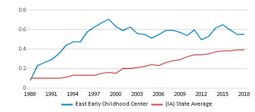 This chart display the diversity score of East Early Childhood Center and the public school average diversity score of Iowa by year, with the latest 2017-18 school year data.