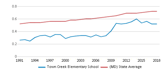 This chart display the diversity score of Town Creek Elementary School and the public school average diversity score of Maryland by year, with the latest 2017-18 school year data.