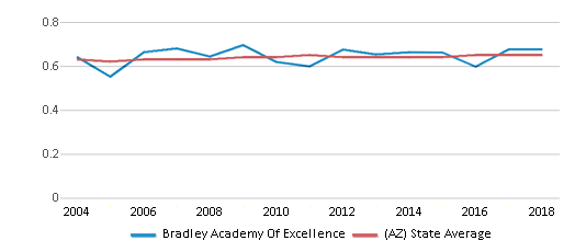 This chart display the diversity score of Bradley Academy Of Excellence and the public school average diversity score of Arizona by year, with the latest 2017-18 school year data.
