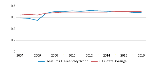 This chart display the diversity score of Sessums Elementary School and the public school average diversity score of Florida by year, with the latest 2017-18 school year data.
