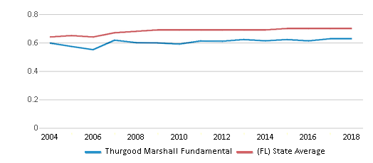 This chart display the diversity score of Thurgood Marshall Fundamental and the public school average diversity score of Florida by year, with the latest 2017-18 school year data.