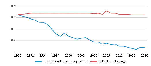This chart display the diversity score of California Elementary School and the public school average diversity score of California by year, with the latest 2017-18 school year data.