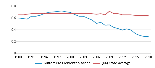 This chart display the diversity score of Butterfield Elementary School and the public school average diversity score of California by year, with the latest 2017-18 school year data.
