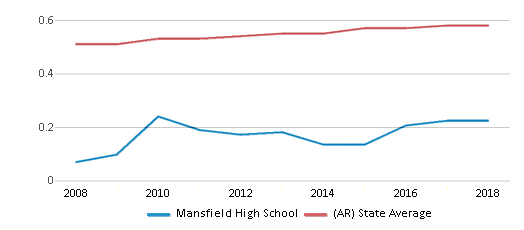 This chart display the diversity score of Mansfield High School and the public school average diversity score of Arkansas by year, with the latest 2017-18 school year data.
