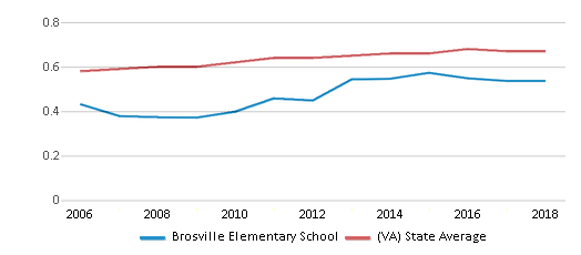 This chart display the diversity score of Brosville Elementary School and the public school average diversity score of Virginia by year, with the latest 2017-18 school year data.