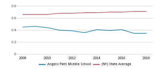 This chart display the diversity score of Angelo Patri Middle School and the public school average diversity score of New York by year, with the latest 2017-18 school year data.