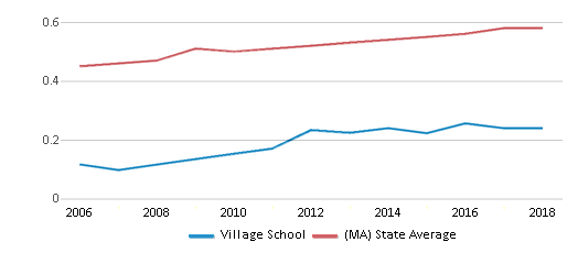 This chart display the diversity score of Village School and the public school average diversity score of Massachusetts by year, with the latest 2017-18 school year data.